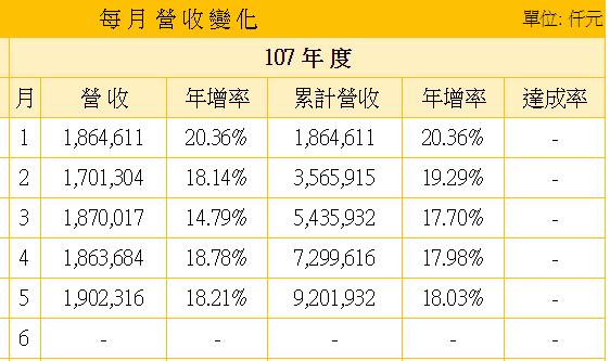 9941裕融_2018年上半年每月營收變化2018.07.04