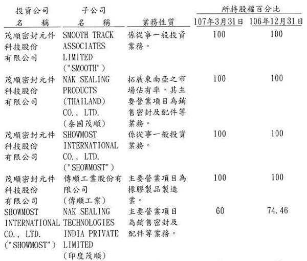 9942茂順_2018股東會fig10_2018.07.13
