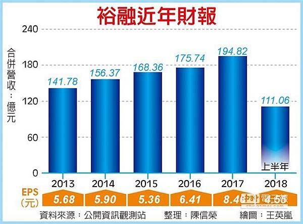 9941裕融_裕融近年財報(工商)2018.07.14
