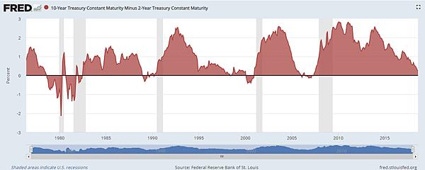 10-Year Treasury Constant Maturity Minus 2-Year Treasury Constant Maturity_2018.09.30