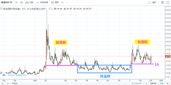 恐慌指數VIX日線圖(2018年)2018.12.05.png
