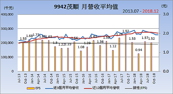 9942茂順_平均月營收變化.png