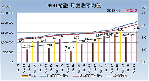 9941裕融_平均月營收變化.png