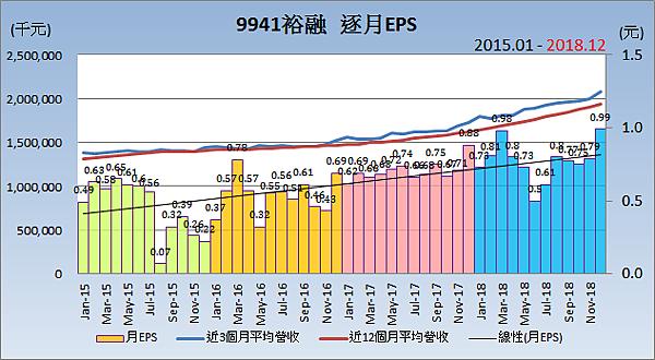 9941裕融_自結合併損益.png