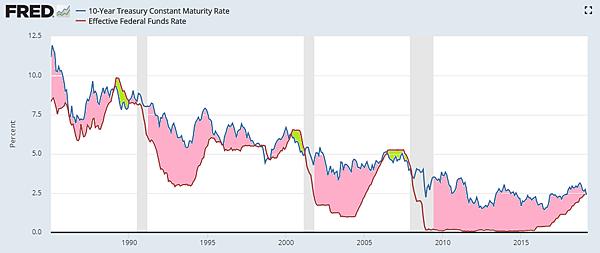 美國10年期公債殖利率與央行的基準利率2019.03.30