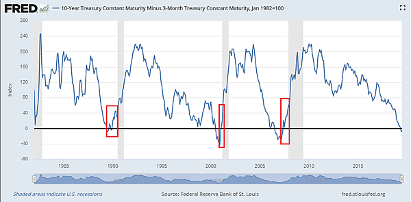 10-Year Treasury Constant Maturity Minus 3-Month Treasury Constant Maturity_2019.08.04