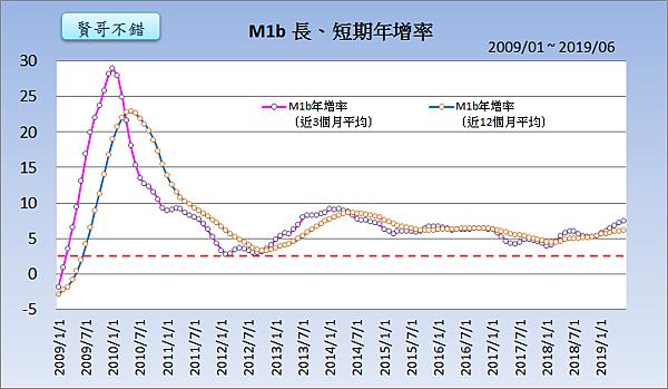 M1b長、短期年增率(2009~2019)2019.08.17