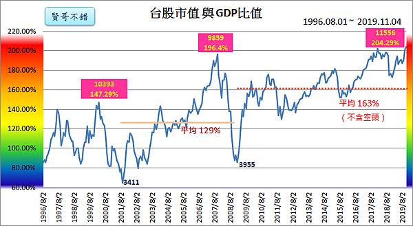 台股市值與GDP指標2019_11_04.png