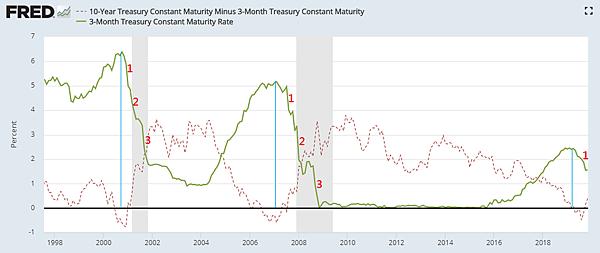 美國短債下跌,10Y-3M利差轉正_2019.11.10.png