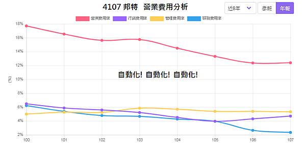 4107邦特_營業費用分析2020.02.19.png