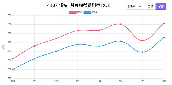 4107邦特_股東權益報酬率2020.02.19.png