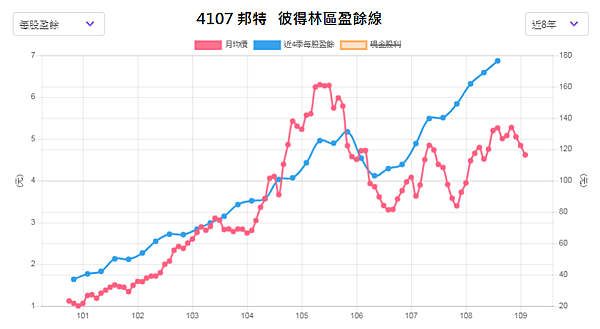4107邦特_彼得林區盈餘線2020.02.19.png