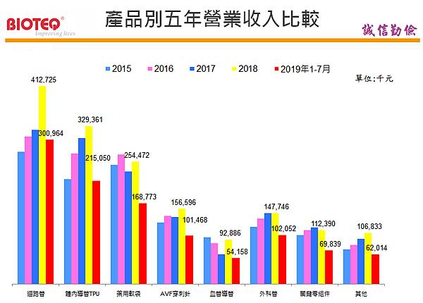 4107邦特_產品別五年營業收入比較2020.02.21.png