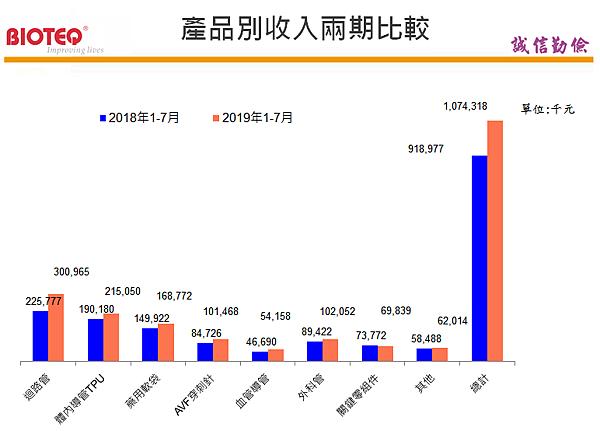 4107邦特_產品收入兩期比較2020.02.21.png