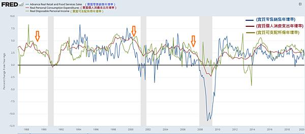 榮景期(指標2)美國實質零售銷售、個人消費支出與可支配所得年增率變化2020.02.23.png