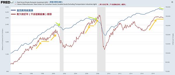 榮景期(指標4)美國民間投資額與耐久財訂單總額變化2020.02.23.png