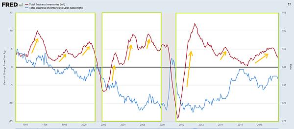 榮景期(指標6)美國整體商業庫存與庫存銷售比變化2020.02.23.png