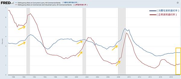 榮景期(指標7)消費性與企業貸款違約率變化2020.02.23.png