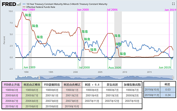 FED降息與利差變化看景氣衰退(降息就得瞭股市嗎?)2020.03.02