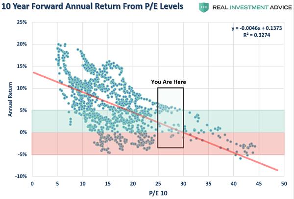 標普500的Shiller本益比 (CAPE) 與 10 年長期期望報酬分布圖2020.03.03