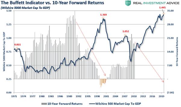 巴菲特指標與十年長期預期報酬疊圖2020.03.03