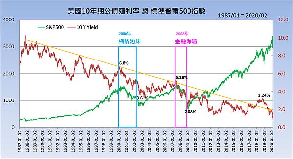 美國10年期公債殖利率與標準普爾500指數2020.03.07