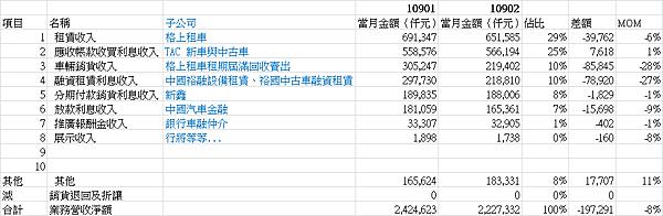 9941裕融_202002合併營收細項MOM2020.03.11