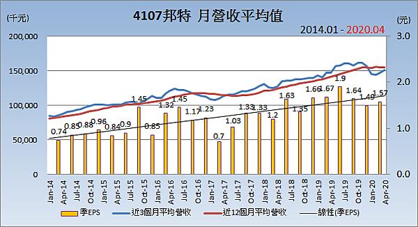 4107邦特_平均月營收變化.png