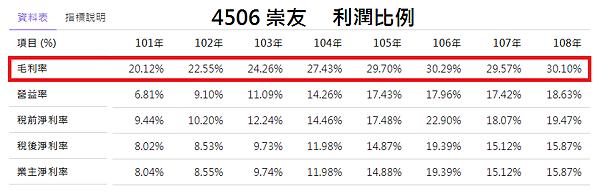 4506崇友_利潤比例2020.08.10