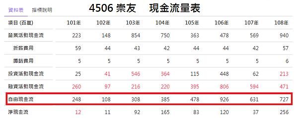 4506崇友_現金流量2020.08.10
