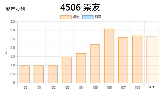 4506崇友_現金股利2020.08.10