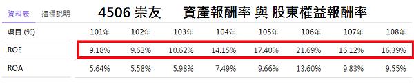 4506崇友_資產報酬率與股東權益報酬率2020.08.15