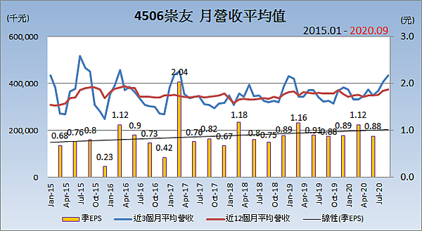 4506崇友_平均月營收變化