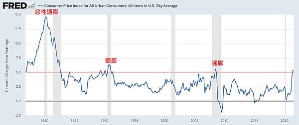 美國CPI年增率(通貨膨脹)2021.10.10