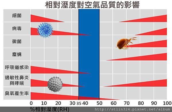 相對溼度對空氣品質的影響 (2)