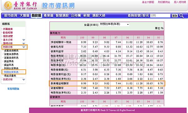 臺銀的股市資訊網_ROE查詢02