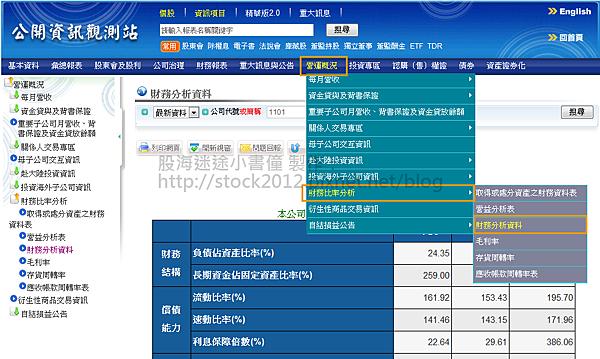 公開資訊觀測站_查ROE01
