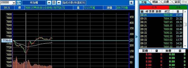 先前預估跌至7674,會有反彈或翻多可能,驗證無誤詳情請見內文,三星Samsung將結束PC舊型筆電事業 (市加權,100000,0050,0056,2317鴻海,2330台積電)