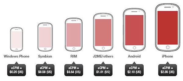 [網路行銷] 全球行動廣告趨勢 iOS 平台廣告收益高,CPM價錢近乎是PC平台的60倍 (網路賺錢,電子商務,Opera mini,互動式廣告,影片類型廣告)