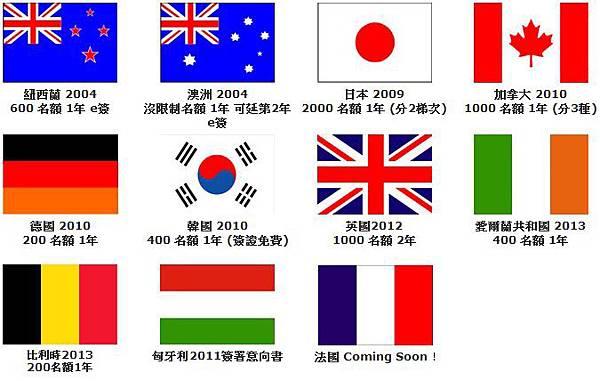 [時事] 台灣與法國近期簽署打工度假協定,打工渡假除了熱門的澳洲外多了新的選擇 (工作仲介,申請教學,心得分享,日本,年齡,英國,加拿大,保險,澳洲,國家,代辦,貸款,聯合國)