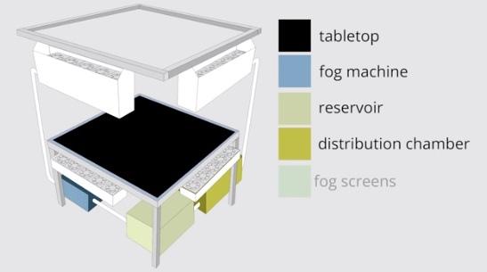 [科技]3D立體投影機互動技術MisTable實現,阿湯哥關鍵報告成真-英國布里斯托爾大學研究出噴霧投影技術螢幕顯示器(製作,研究,論文,SCI,公司,廣告,iphone,觸控介面設計