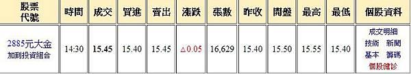 2885元大金,慶祝林家琪XD