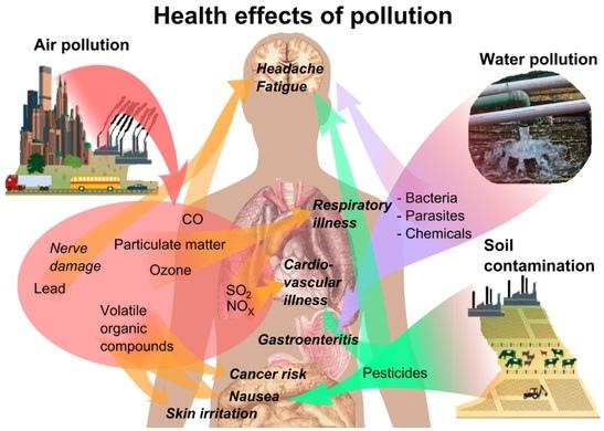 pm2.5懸浮微粒是什麼? app監測Sensor來源,空氣污染,健康口罩可避免肺癌與呼吸病症 (北京,台灣,嘉義,pm10,標準,影響,偵測,濃度,N95)2