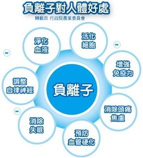 負離子能量水