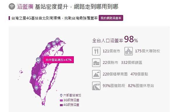 台灣之星的全台網路涵蓋率已達98%,當網路已開放至10MHz未來仍會有2600頻譜的更多建設)