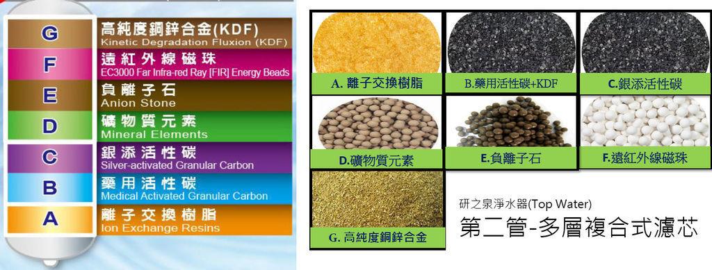 淨水器濾心,濾心,A.離子交換樹脂、B.藥用活性碳、C.銀添活性碳、D.礦物質元素、E.負離子石、F.遠紅外線磁珠、G.高純度銅鋅合金(KDF)