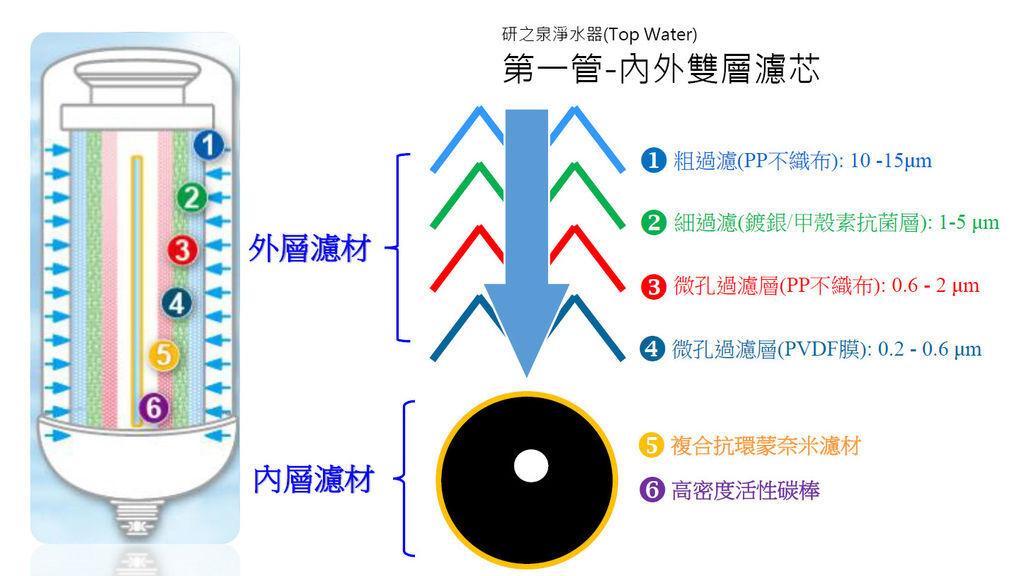淨水器濾心,濾心,1.粗過濾(PP不織布)、2.細過濾(鍍銀/甲殼素抗菌層)、3.微孔過濾層(PP不織布)、4.微孔過濾層(PVDF膜)