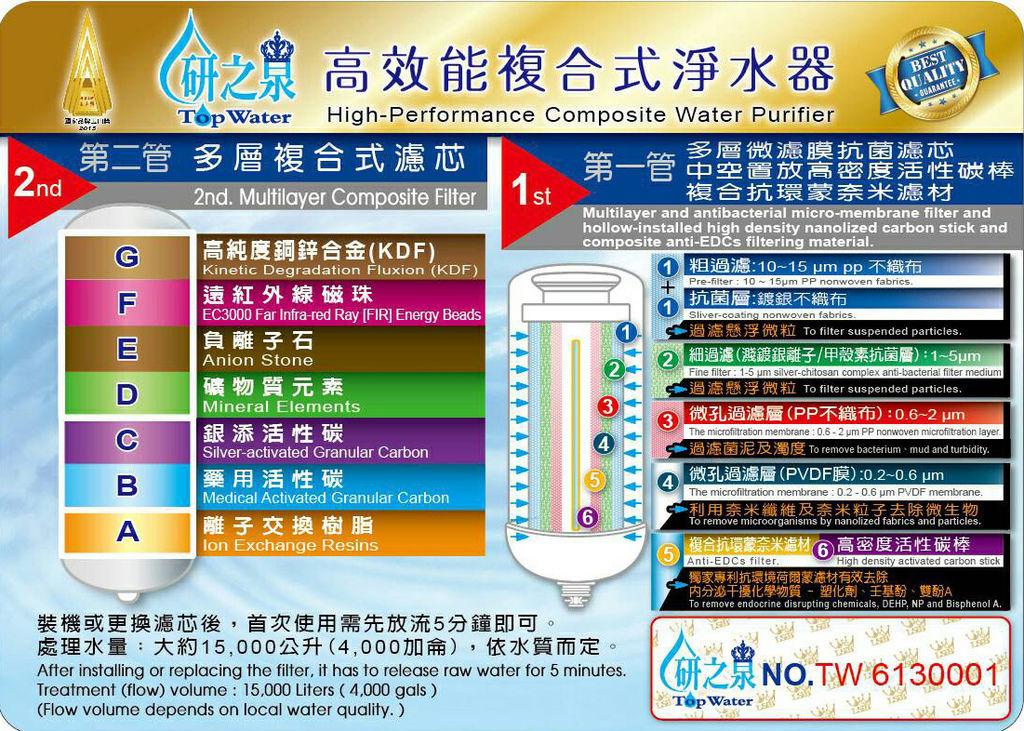 開箱,研之泉(Top Water)淨水器,產品濾心,濾芯