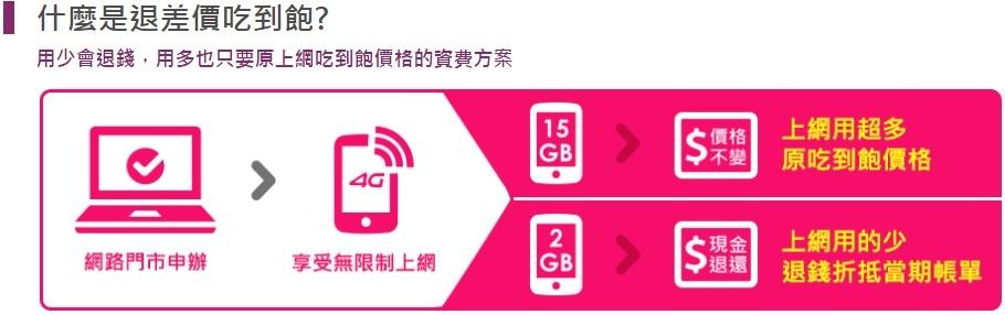 台灣之星4G,評價網路門市創新資費退差價吃到飽方案388起,頻寬沒用完全部轉現金回饋 (實測,速度,訊號,不降速,比較,取消,最便宜,頻段)5