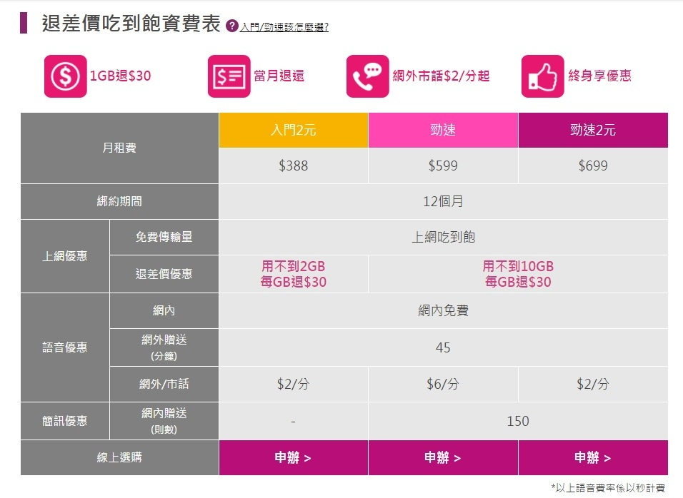 資費表,資費方案,台灣之星4G 網路門市創新資費退差價吃到飽
